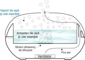 schema difuzor de aromaterapie